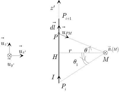 Champ magnétique spire carrée